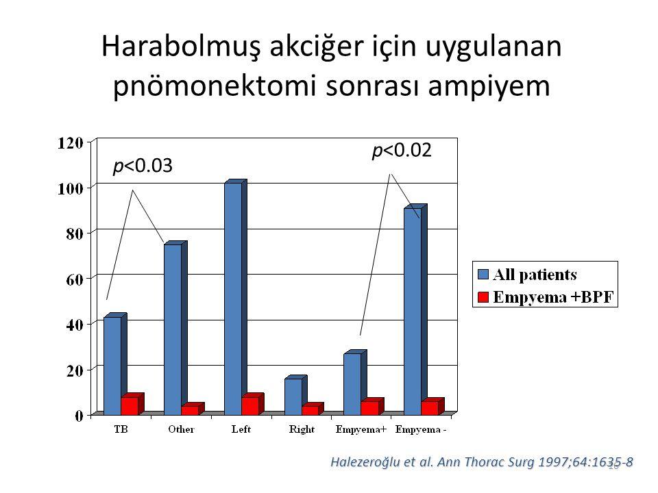 16 Harabolmuş akciğer için uygulanan pnömonektomi sonrası ampiyem p<0.03 p<0.02 Halezeroğlu et al. Ann Thorac Surg 1997;64:1635-8