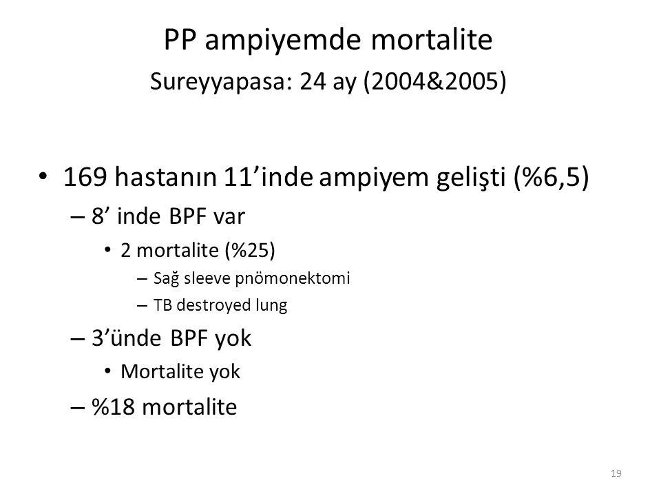 19 PP ampiyemde mortalite Sureyyapasa: 24 ay (2004&2005) 169 hastanın 11'inde ampiyem gelişti (%6,5) – 8' inde BPF var 2 mortalite (%25) – Sağ sleeve