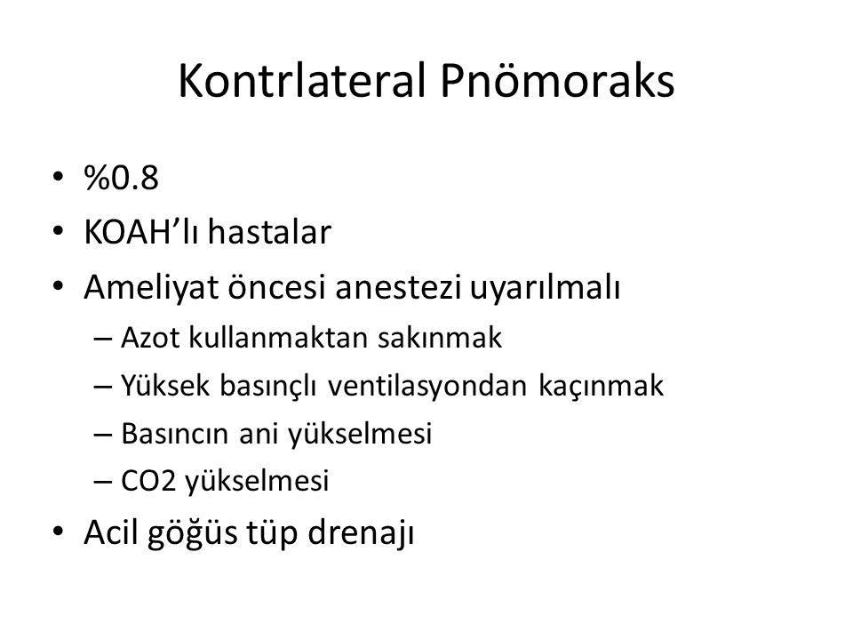 Kontrlateral Pnömoraks %0.8 KOAH'lı hastalar Ameliyat öncesi anestezi uyarılmalı – Azot kullanmaktan sakınmak – Yüksek basınçlı ventilasyondan kaçınma