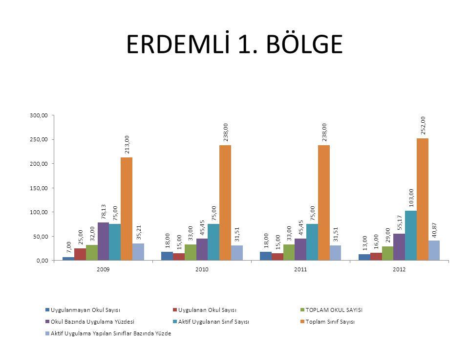 ERDEMLİ 1. BÖLGE