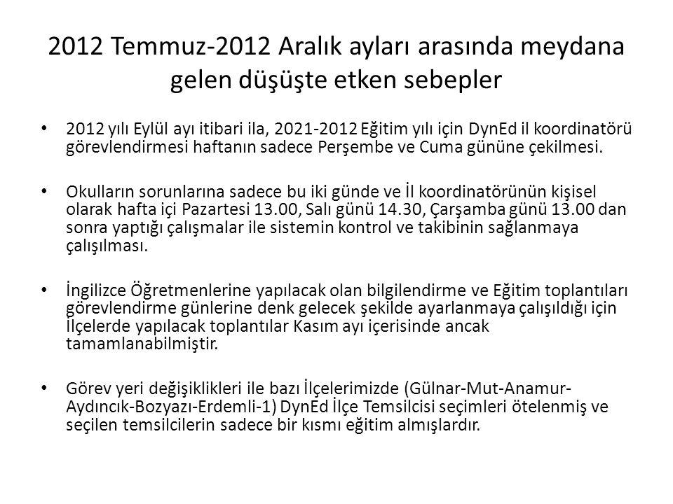 2012 Temmuz-2012 Aralık ayları arasında meydana gelen düşüşte etken sebepler 2012 yılı Eylül ayı itibari ila, 2021-2012 Eğitim yılı için DynEd il koordinatörü görevlendirmesi haftanın sadece Perşembe ve Cuma gününe çekilmesi.