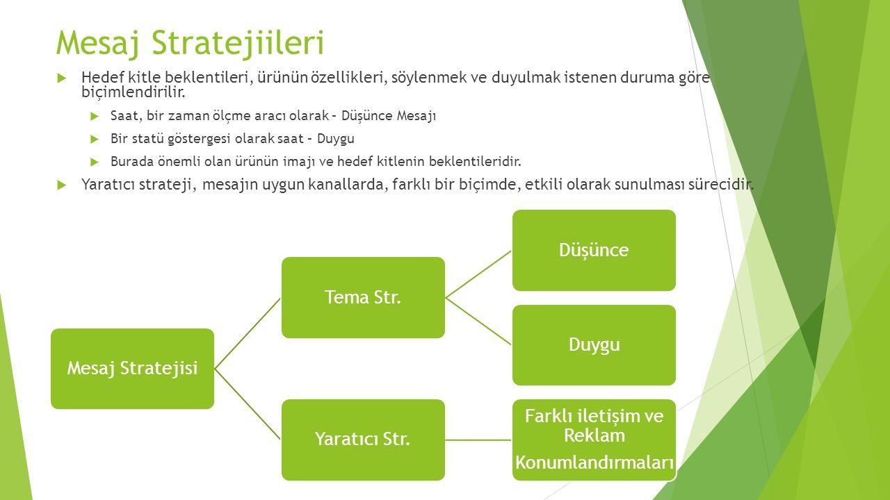 Mesaj Stratejiileri Mesaj StratejisiTema Str.DüşünceDuyguYaratıcı Str. Farklı iletişim ve Reklam Konumlandırmaları  Hedef kitle beklentileri, ürünün