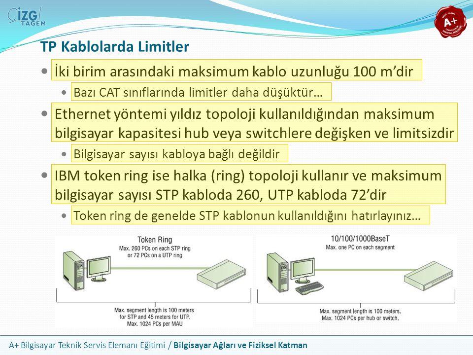 A+ Bilgisayar Teknik Servis Elemanı Eğitimi / Bilgisayar Ağları ve Fiziksel Katman TP Kablolarda Limitler İki birim arasındaki maksimum kablo uzunluğu