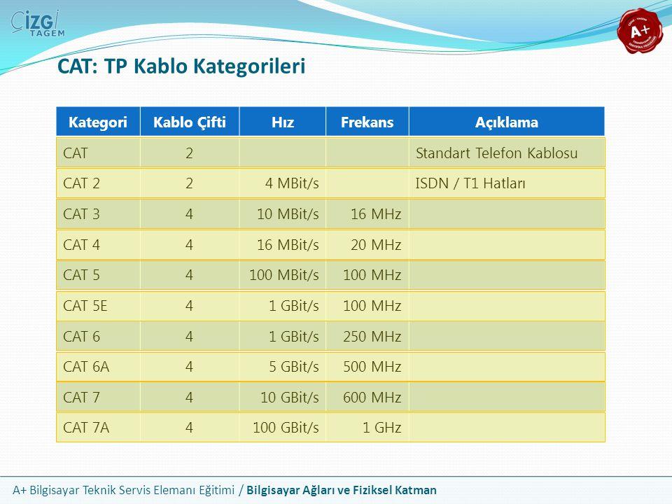 A+ Bilgisayar Teknik Servis Elemanı Eğitimi / Bilgisayar Ağları ve Fiziksel Katman CAT: TP Kablo Kategorileri KategoriKablo ÇiftiHızFrekansAçıklama CA