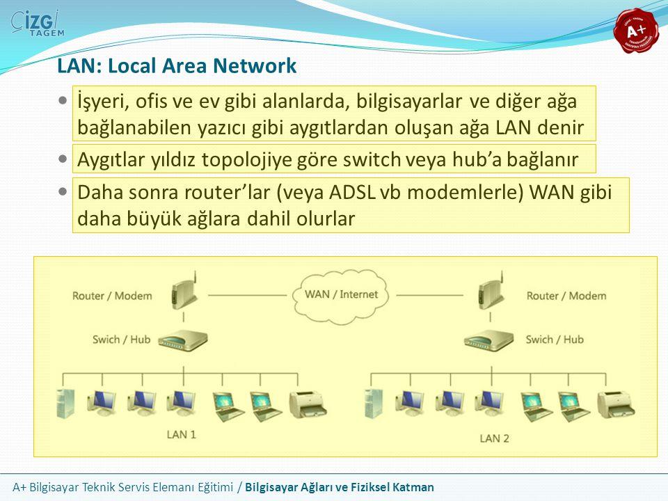 A+ Bilgisayar Teknik Servis Elemanı Eğitimi / Bilgisayar Ağları ve Fiziksel Katman LAN: Local Area Network İşyeri, ofis ve ev gibi alanlarda, bilgisay