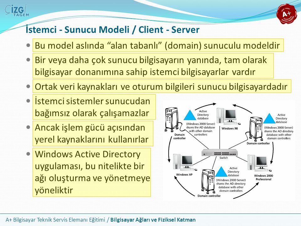 """A+ Bilgisayar Teknik Servis Elemanı Eğitimi / Bilgisayar Ağları ve Fiziksel Katman İstemci - Sunucu Modeli / Client - Server Bu model aslında """"alan ta"""