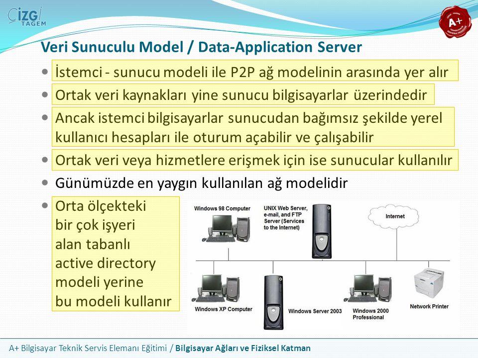 A+ Bilgisayar Teknik Servis Elemanı Eğitimi / Bilgisayar Ağları ve Fiziksel Katman Veri Sunuculu Model / Data-Application Server İstemci - sunucu mode