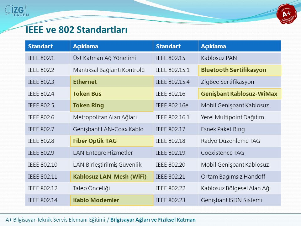 A+ Bilgisayar Teknik Servis Elemanı Eğitimi / Bilgisayar Ağları ve Fiziksel Katman IEEE ve 802 Standartları StandartAçıklamaStandartAçıklama IEEE 802.