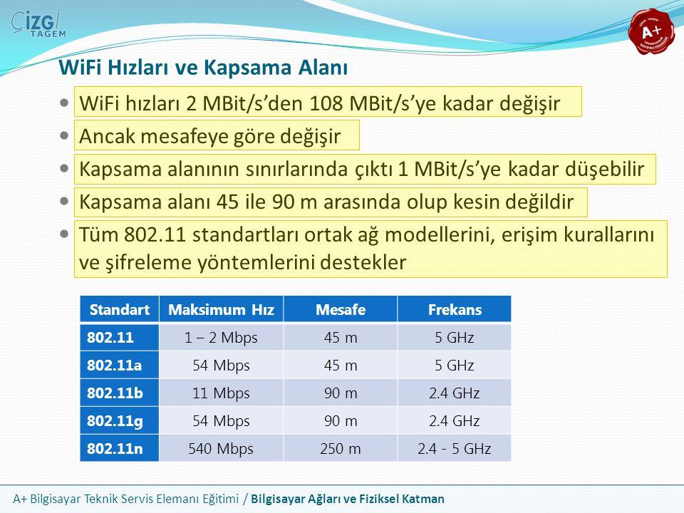 A+ Bilgisayar Teknik Servis Elemanı Eğitimi / Bilgisayar Ağları ve Fiziksel Katman WiFi Hızları ve Kapsama Alanı WiFi hızları 2 MBit/s'den 108 MBit/s'