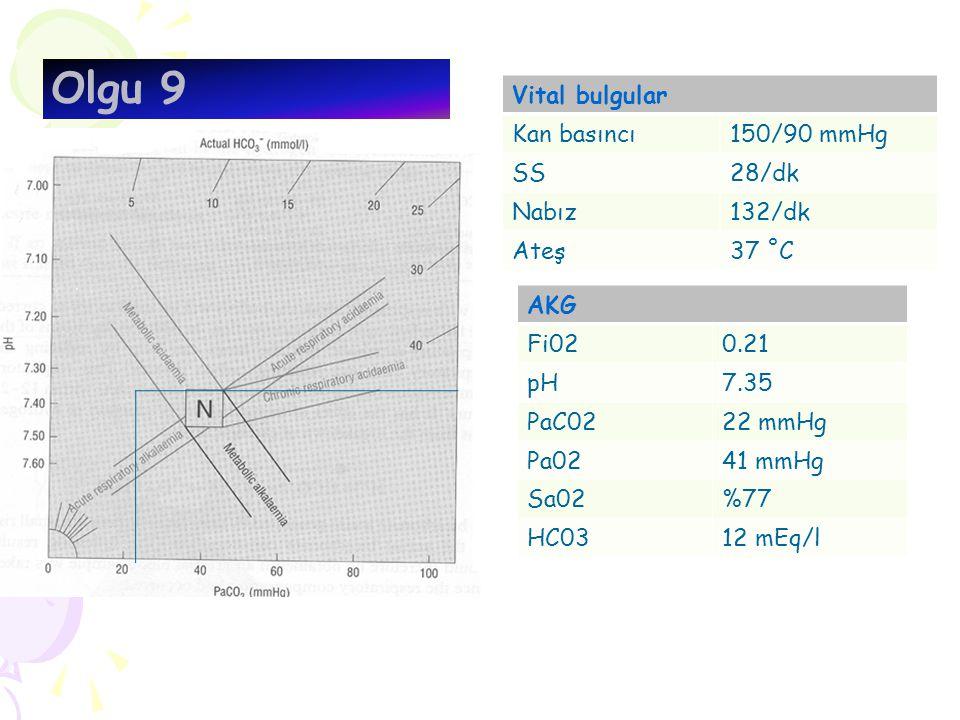 Olgu 9 Vital bulgular Kan basıncı150/90 mmHg SS28/dk Nabız132/dk Ateş37 ˚C AKG Fi020.21 pH7.35 PaC0222 mmHg Pa0241 mmHg Sa02%77 HC0312 mEq/l