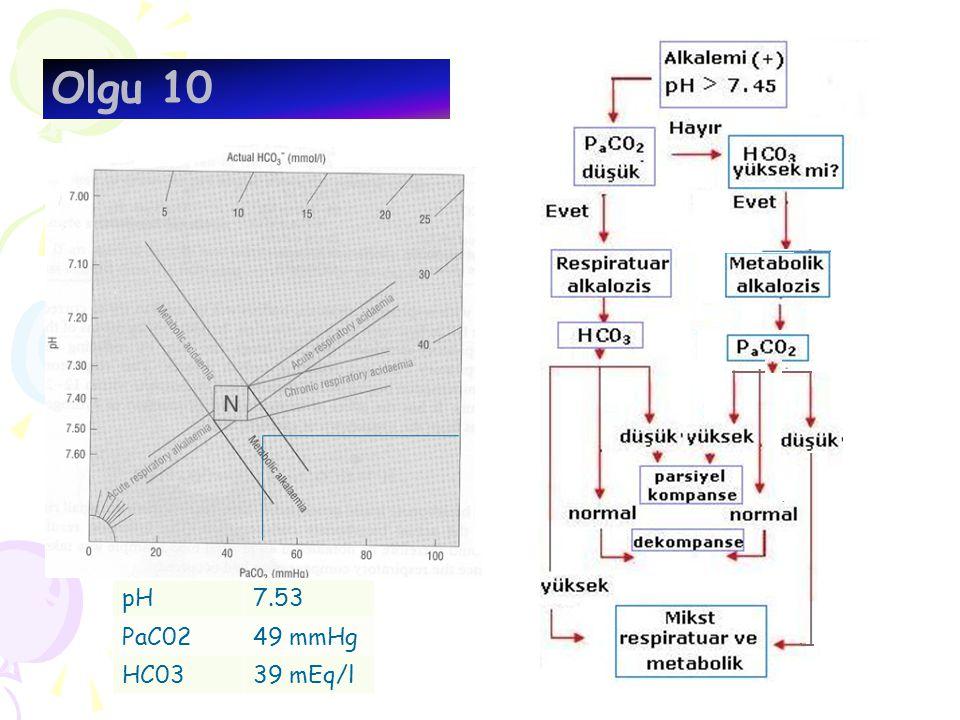 Olgu 10 pH7.53 PaC0249 mmHg HC0339 mEq/l