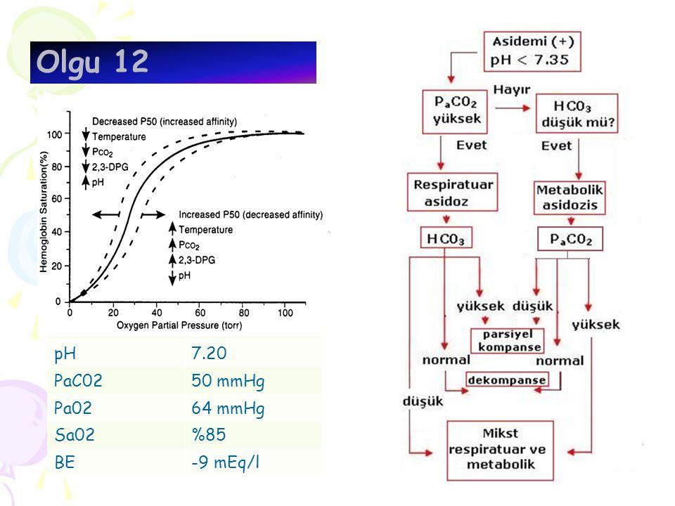 Olgu 12 AKG Fi020.70 pH7.20 PaC0250 mmHg Pa0264 mmHg Sa02%85 BE-9 mEq/l