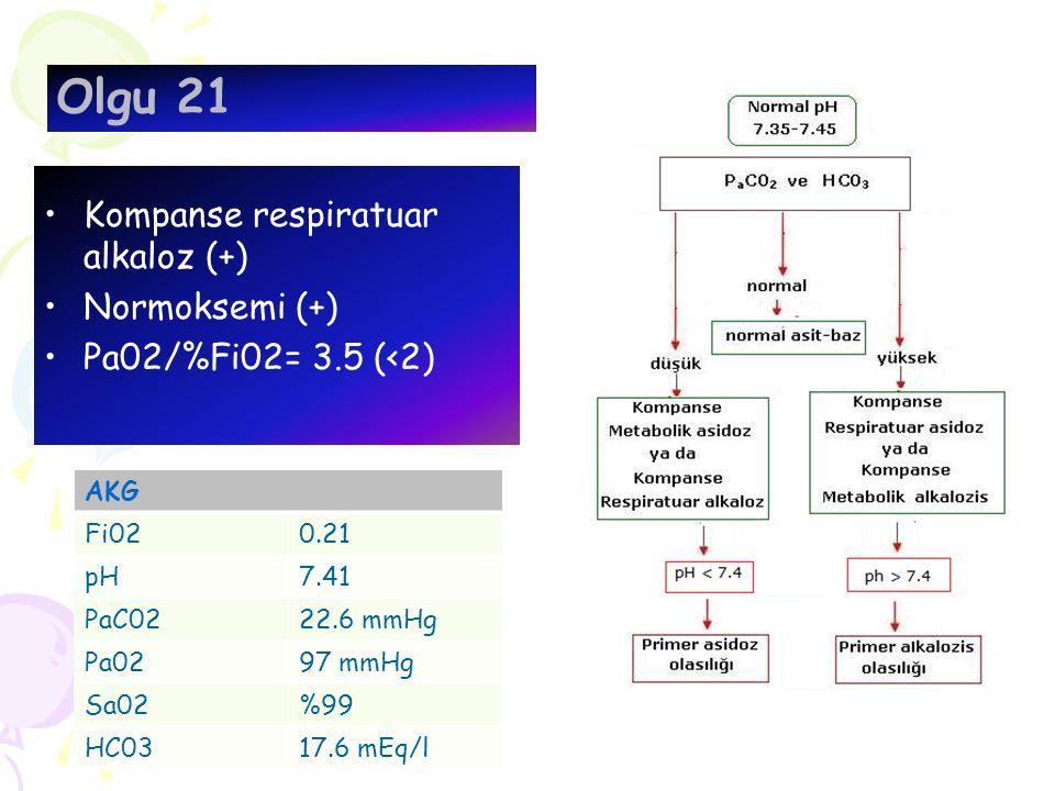 Kompanse respiratuar alkaloz (+) Normoksemi (+) Pa02/%Fi02= 3.5 (<2) Olgu 21 AKG Fi020.21 pH7.41 PaC0222.6 mmHg Pa0297 mmHg Sa02%99 HC0317.6 mEq/l