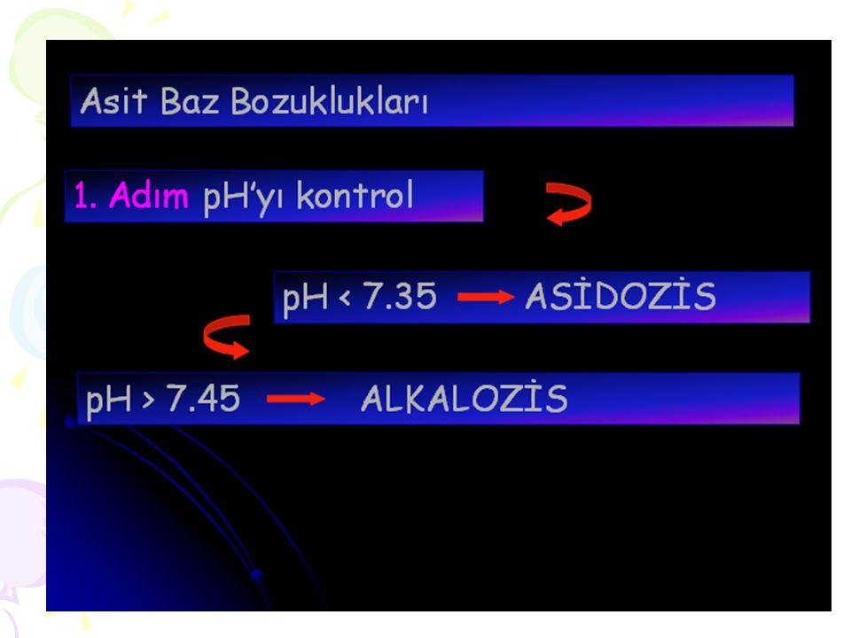 Olgu 5 Dekompanse mikst metabolik ve respiratuar asidoz (+) Orta hipoksemi (+) P a 0 2 /%F i 0 2 = 1.04 (<2) HC03 infüzyonu sonrası (VA arttırılamadığı için; HC03 C02'ye hidrolize olur) ARDS + akut hiperkapni hipoksemi kötüleşmiş