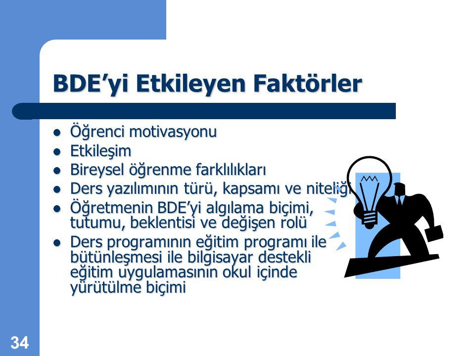 34 BDE'yi Etkileyen Faktörler Öğrenci motivasyonu Öğrenci motivasyonu Etkileşim Etkileşim Bireysel öğrenme farklılıkları Bireysel öğrenme farklılıkları Ders yazılımının türü, kapsamı ve niteliği Ders yazılımının türü, kapsamı ve niteliği Öğretmenin BDE'yi algılama biçimi, tutumu, beklentisi ve değişen rolü Öğretmenin BDE'yi algılama biçimi, tutumu, beklentisi ve değişen rolü Ders programının eğitim programı ile bütünleşmesi ile bilgisayar destekli eğitim uygulamasının okul içinde yürütülme biçimi Ders programının eğitim programı ile bütünleşmesi ile bilgisayar destekli eğitim uygulamasının okul içinde yürütülme biçimi
