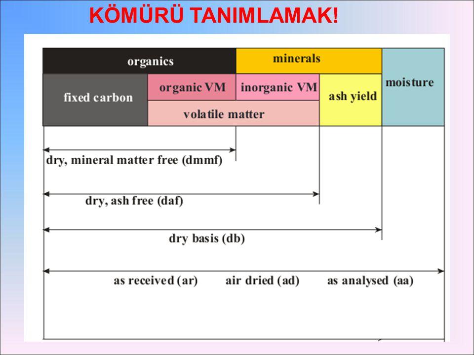 Kömürün Enerji Üretimi Dışındaki Kullanım Alanları Koklaştırma Karbokimya Aktif karbon üretimi Gazlaştırma Sıvılaştırma