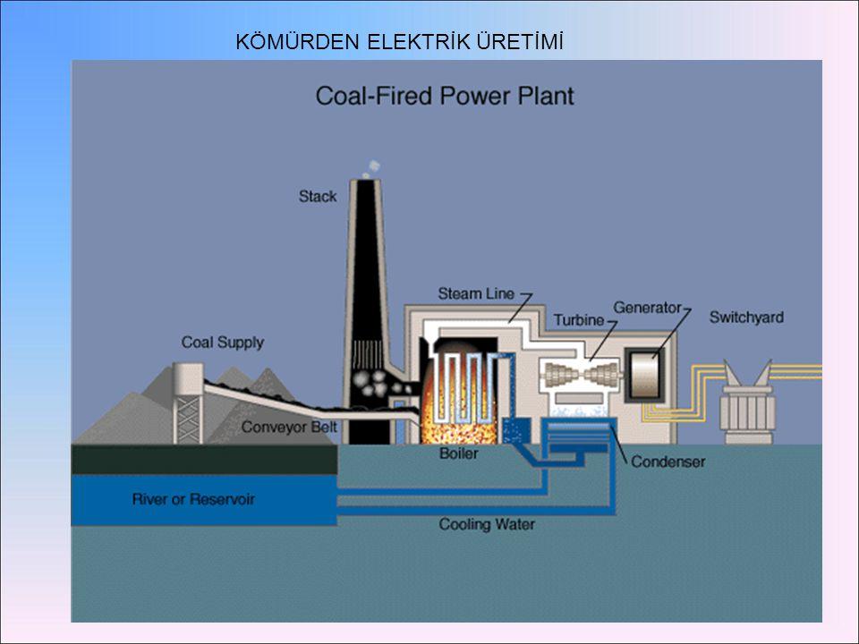 Kömür sıvılaştırma