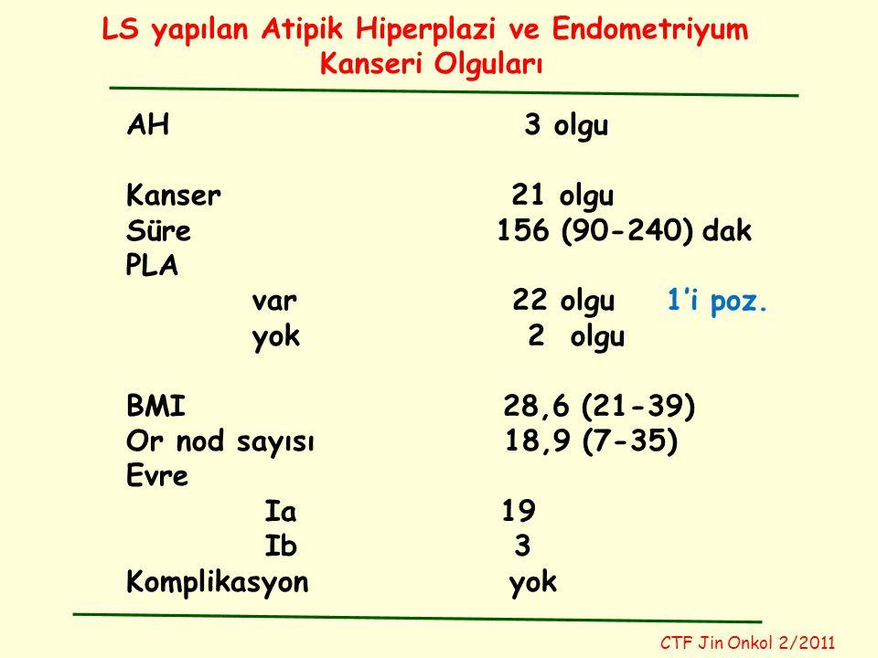 LS yapılan Atipik Hiperplazi ve Endometriyum Kanseri Olguları CTF Jin Onkol 2/2011 AH 3 olgu Kanser 21 olgu Süre 156 (90-240) dak PLA var 22 olgu 1'i poz.