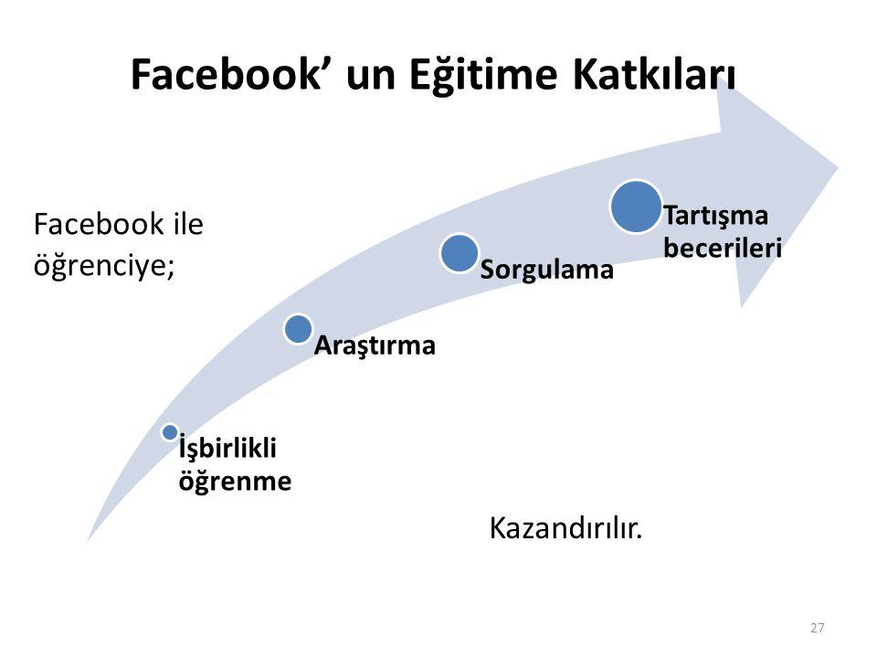 27 İşbirlikli öğrenme Araştırma Sorgulama Tartışma becerileri Facebook' un Eğitime Katkıları Facebook ile öğrenciye; Kazandırılır.