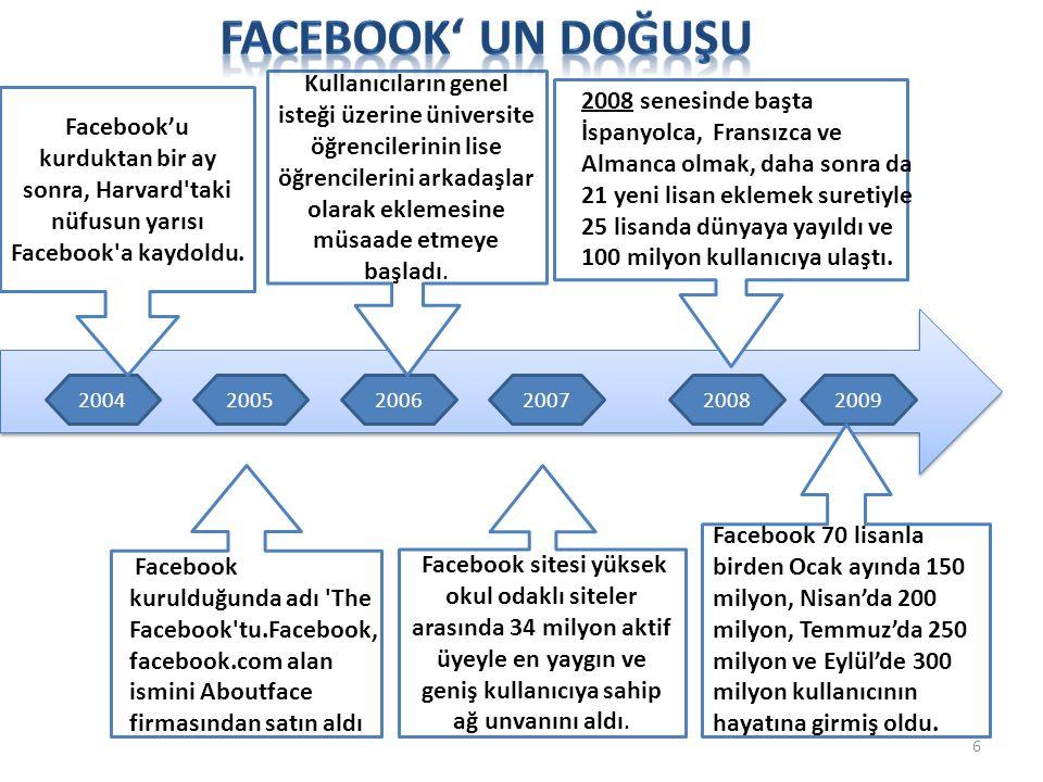 6 200420052006200720082009 Facebook'u kurduktan bir ay sonra, Harvard'taki nüfusun yarısı Facebook'a kaydoldu. Facebook kurulduğunda adı 'The Facebook