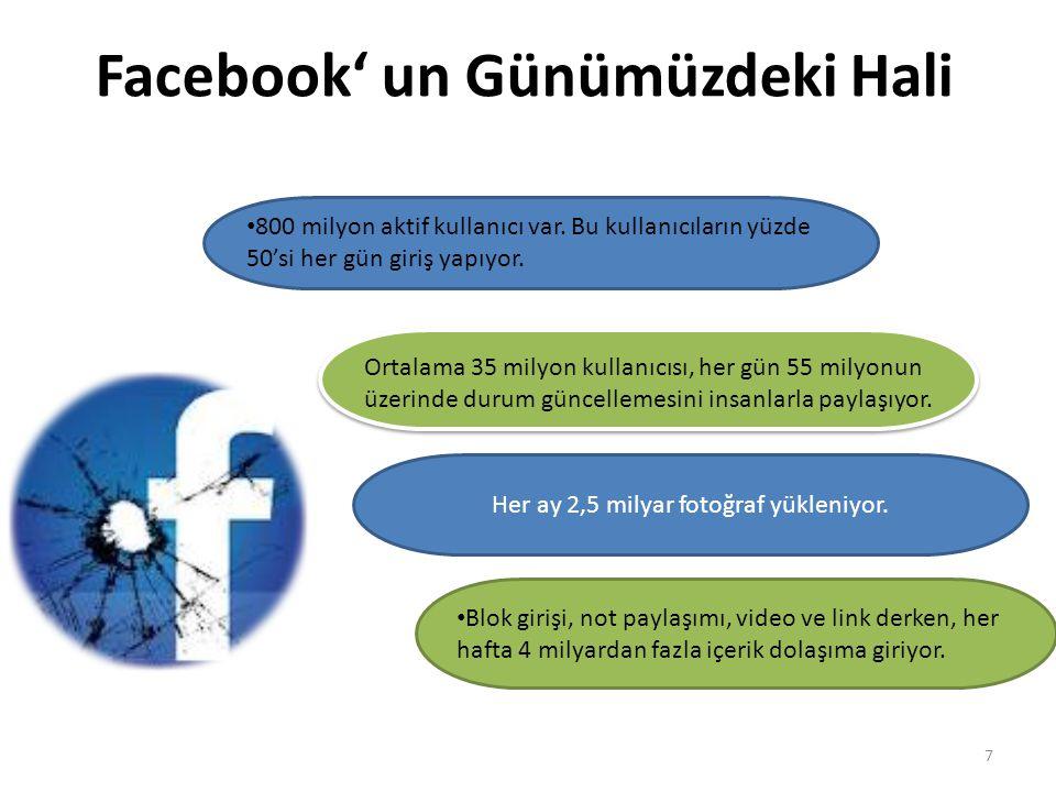 Facebook' un Günümüzdeki Hali 7 800 milyon aktif kullanıcı var. Bu kullanıcıların yüzde 50'si her gün giriş yapıyor. Ortalama 35 milyon kullanıcısı, h