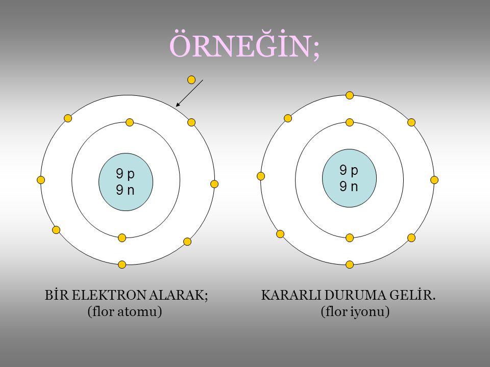 ÖRNEĞİN; BİR ELEKTRON ALARAK; KARARLI DURUMA GELİR. (flor atomu) (flor iyonu) 9 p 9 n 9 p 9 n