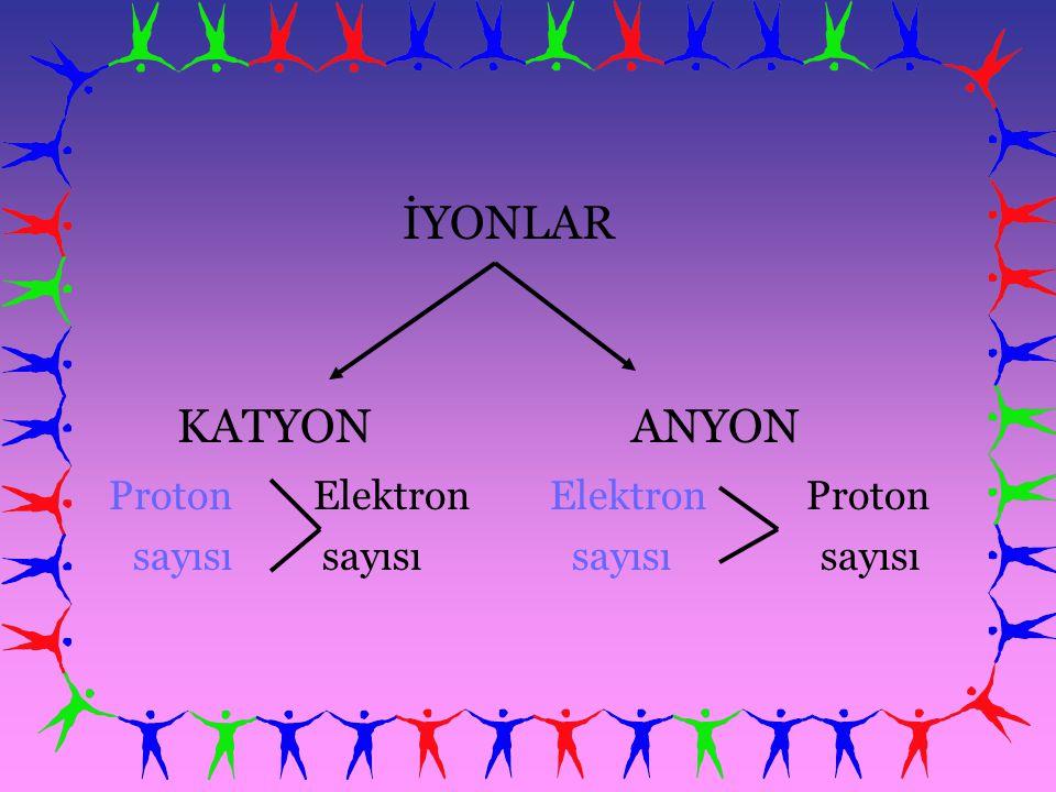 İYONLAR KATYON ANYON Proton Elektron Elektron Proton sayısı sayısı sayısı sayısı
