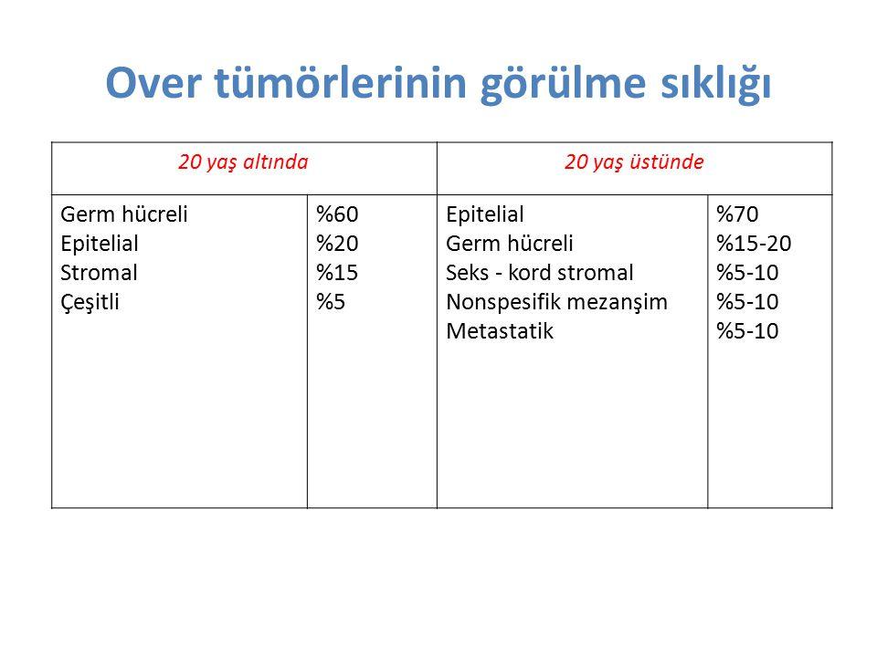20 yaş altında20 yaş üstünde Germ hücreli Epitelial Stromal Çeşitli %60 %20 %15 %5 Epitelial Germ hücreli Seks - kord stromal Nonspesifik mezanşim Met
