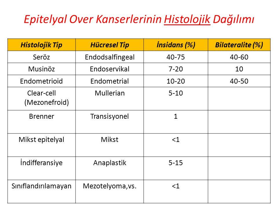 Epitelyal Over Kanserlerinin Histolojik Dağılımı Histolojik TipHücresel Tipİnsidans (%)Bilateralite (%) SerözEndodsalfingeal40-7540-60 MusinözEndoserv