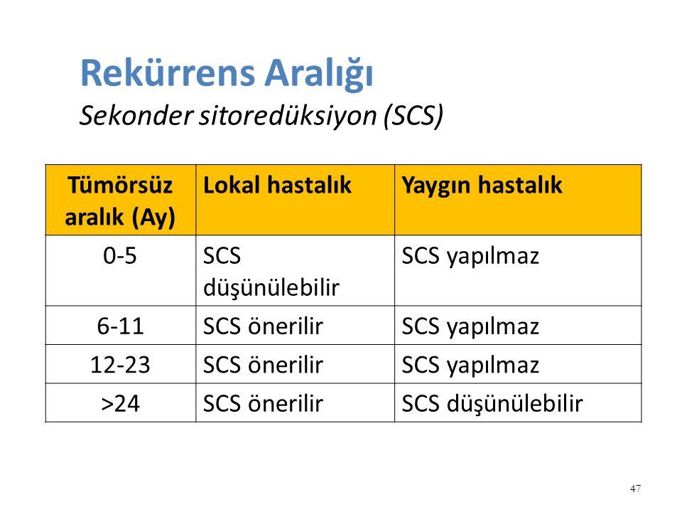 Rekürrens Aralığı Sekonder sitoredüksiyon (SCS) 47 Tümörsüz aralık (Ay) Lokal hastalıkYaygın hastalık 0-5SCS düşünülebilir SCS yapılmaz 6-11SCS öneril