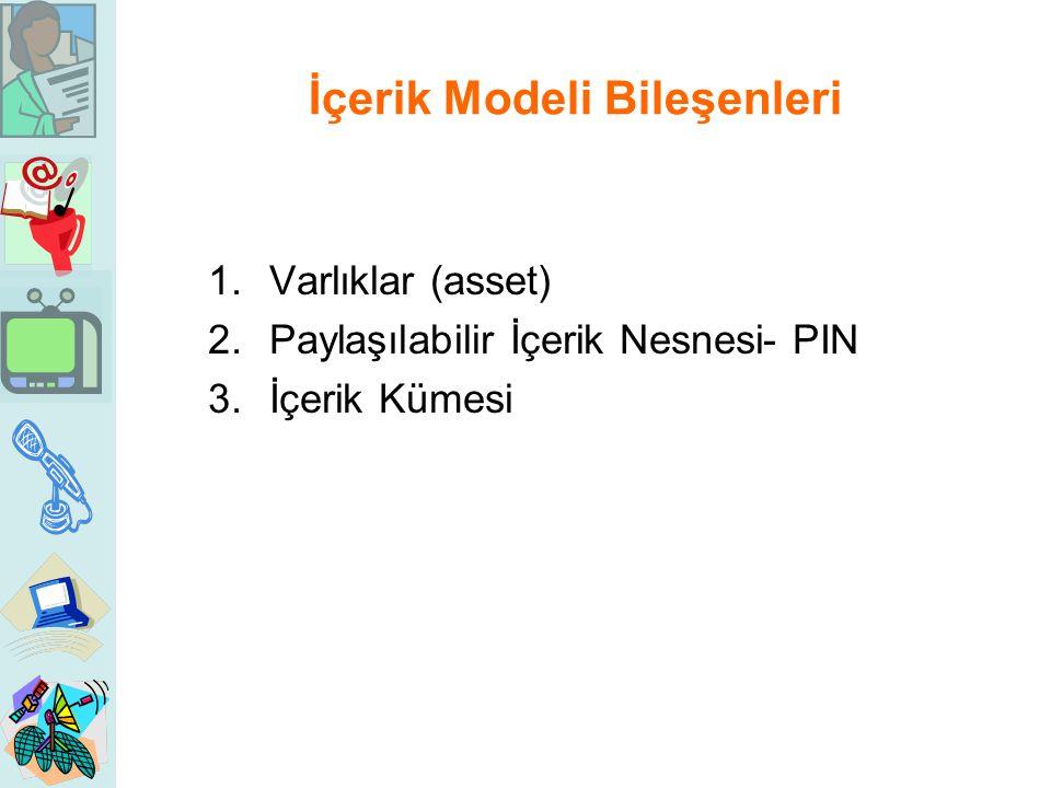 İçerik Modeli Bileşenleri 1.Varlıklar (asset) 2.Paylaşılabilir İçerik Nesnesi- PIN 3.İçerik Kümesi