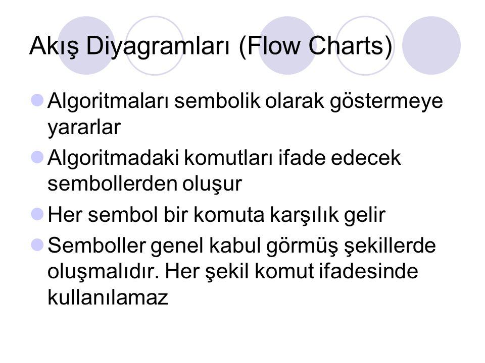 Akış Diyagramları (Flow Charts) Algoritmaları sembolik olarak göstermeye yararlar Algoritmadaki komutları ifade edecek sembollerden oluşur Her sembol