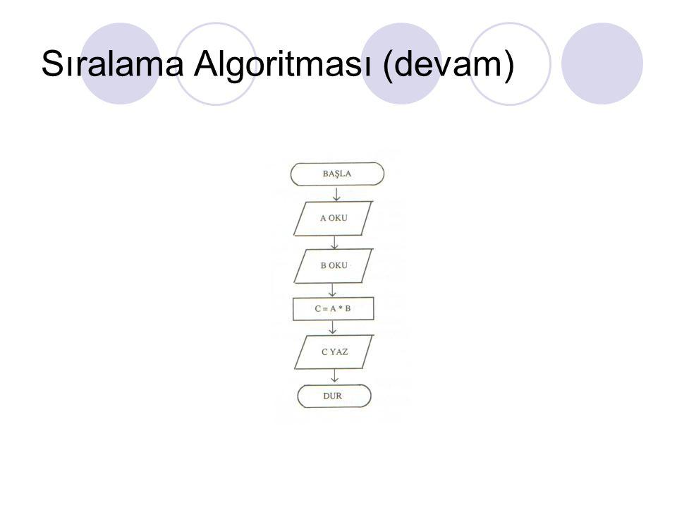 Sıralama Algoritması (devam)