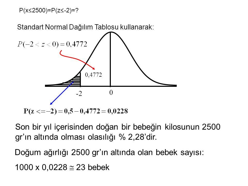 0 -21,33 0,4772 0,4082 Bebeklerin %88,54'ünün ağırlığı 2500 gr ile 3500 gr arasında değişmektedir.