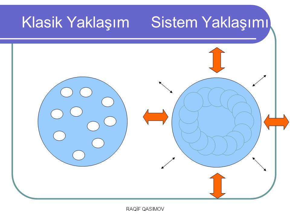 RAQİF QASIMOV SİSTEM Bir olaya sistem yaklaşımı açısından bakıldığında şu soruların cevabı araştırılmalıdır: Bu sistemin önemli parçaları nelerdir.