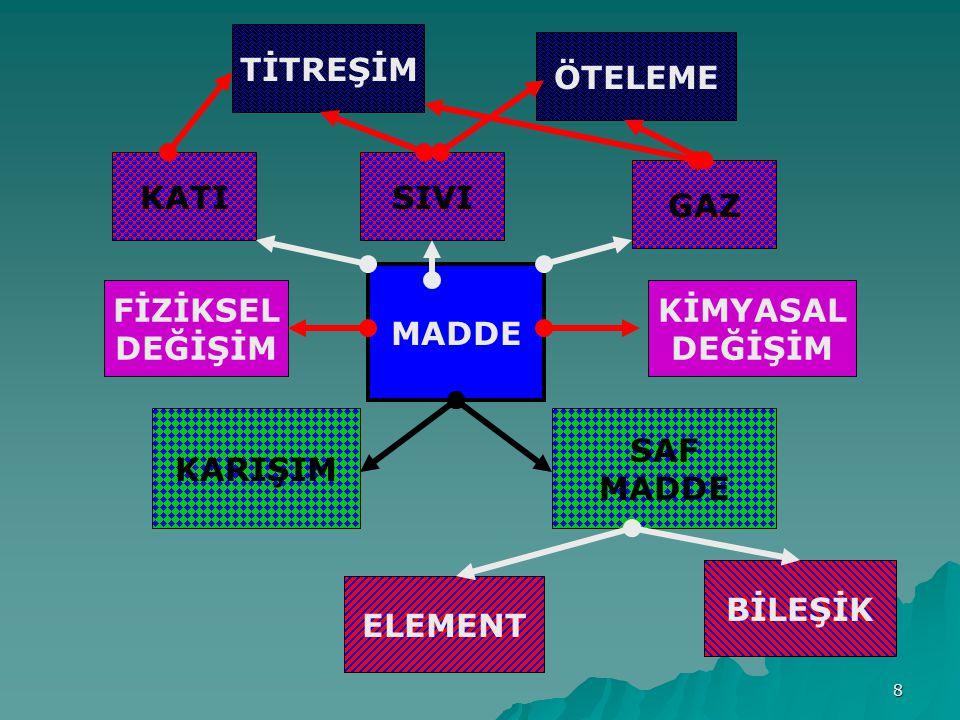 SORU 2 Maddeler küreye benzer taneciklerden oluşmuştur.