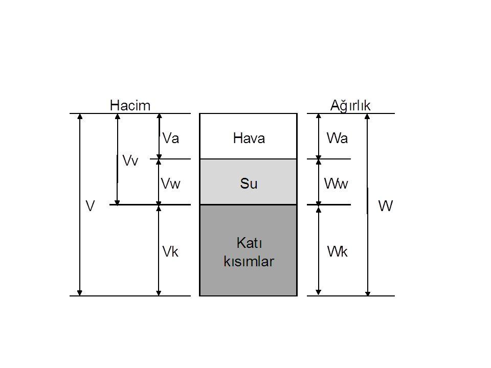 Boşluk oranı (e) Belirli bir toprak kütlesi içerisindeki su ve hava ile dolu boşluklar hacminin, katı kısımlar hacmine oranıdır.