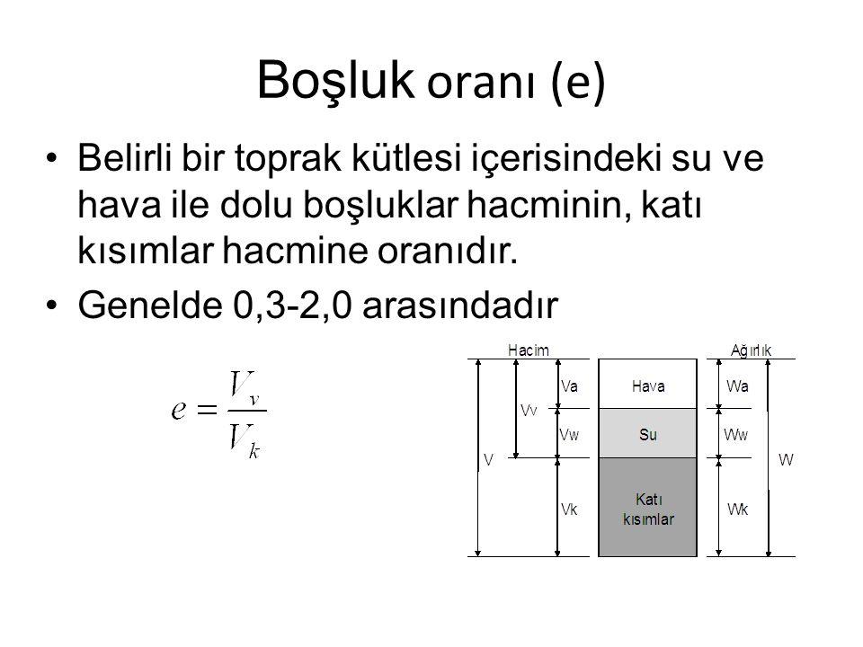 Porozite, (P) Belirli bir toprak kütlesi içerisindeki su ve hava ile dolu boşluklar hacminin, kütlenin toplam hacmine oranıdır.