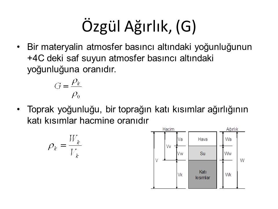 Kuru hacim ağırlığı (ρ b ) Doğal durumdaki toprak kütlesinin kuru ağırlığının kütlenin toplam hacmine oranıdır İnce bünyeli toprak 1,1-1,2 g cm -3 Kaba bünyeli toprak 1,3-1,4 g cm -3