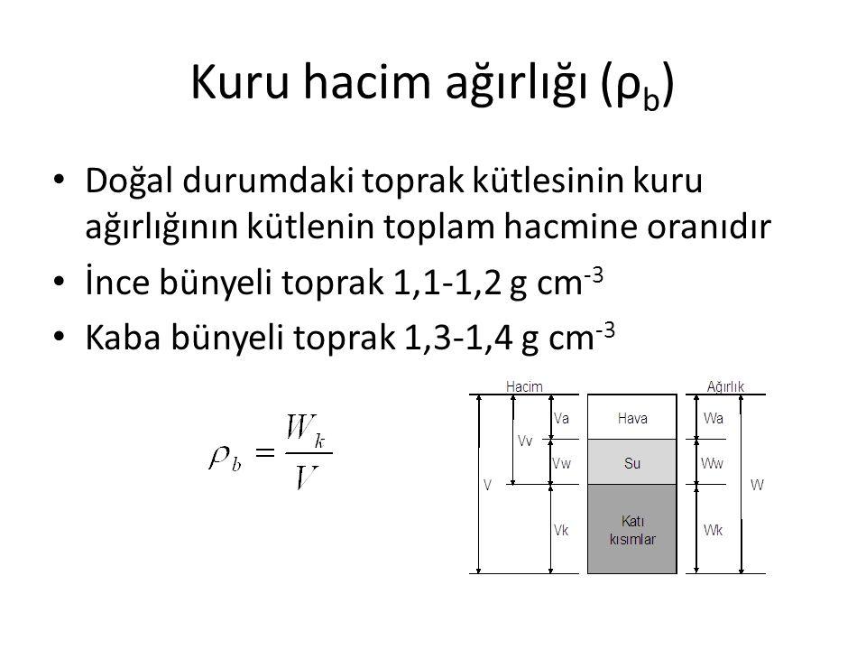 Kuru hacim ağırlığı (ρ b ) Doğal durumdaki toprak kütlesinin kuru ağırlığının kütlenin toplam hacmine oranıdır İnce bünyeli toprak 1,1-1,2 g cm -3 Kab