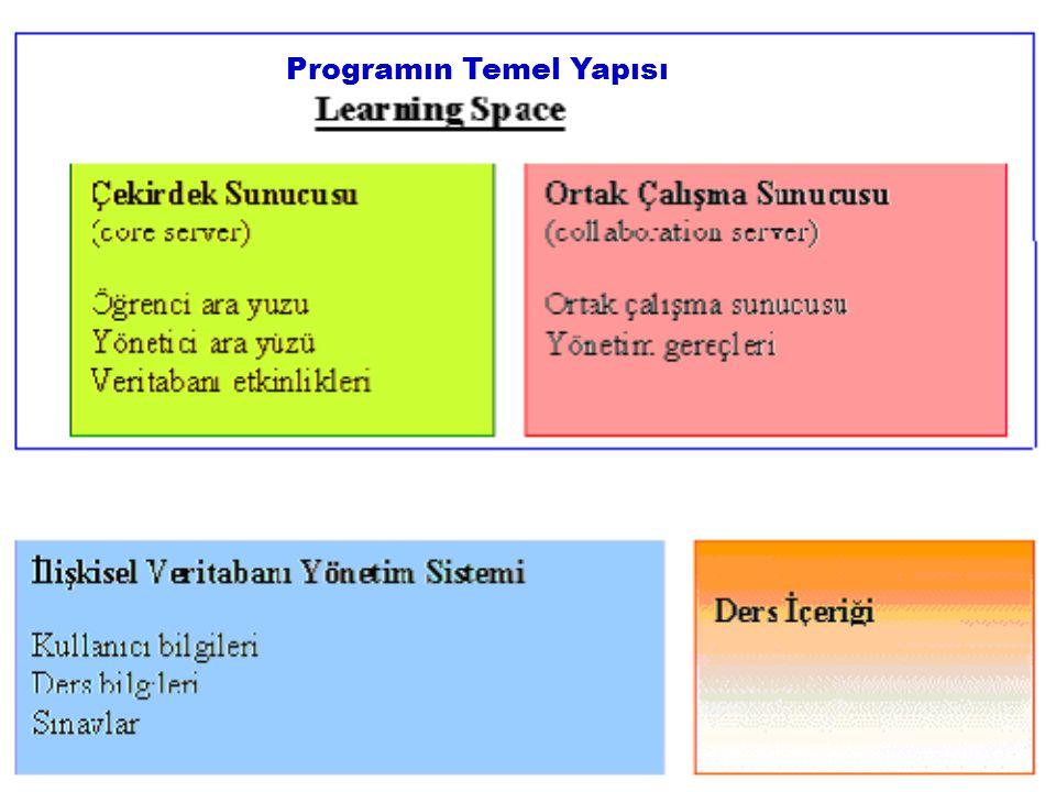 Programın Temel Yapısı