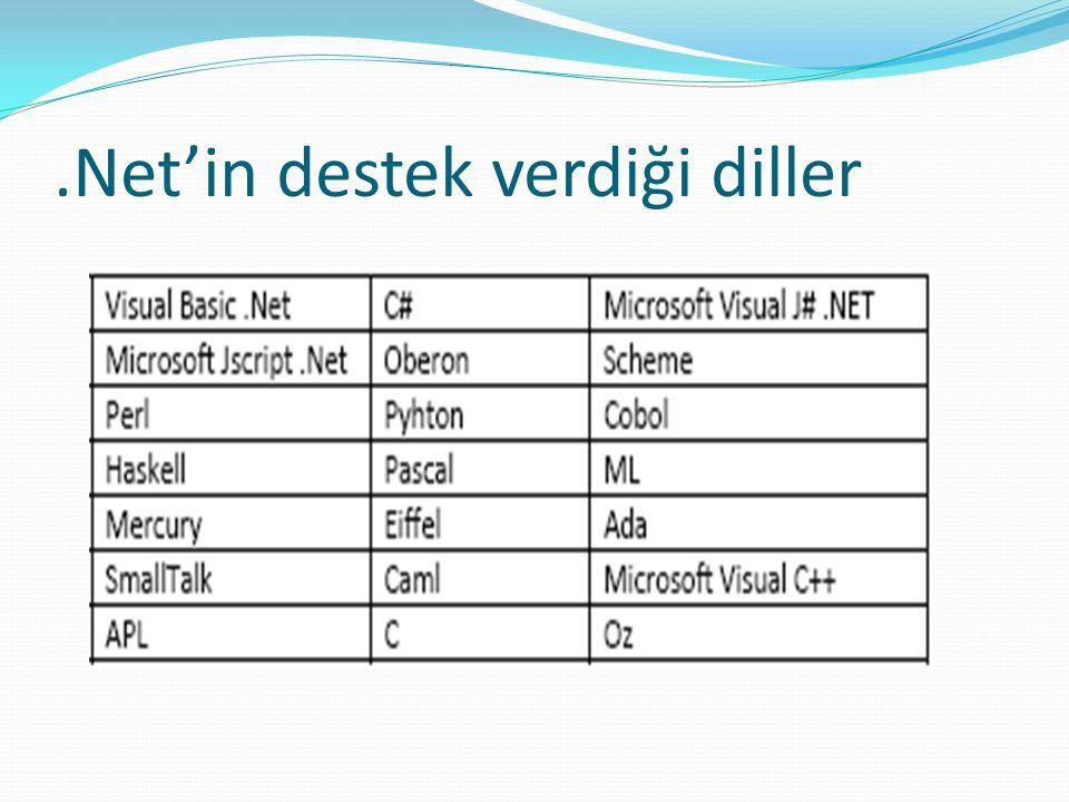Çoklu dil desteğinin avantajları Kod modülleri yeniden kullanılabilir(Farklı dillerde).
