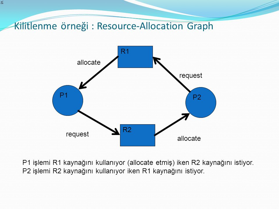 Kilitlenme örneği : Resource-Allocation Graph P1 P2 R1 R2 request allocate P1 işlemi R1 kaynağını kullanıyor (allocate etmiş) iken R2 kaynağını istiyo