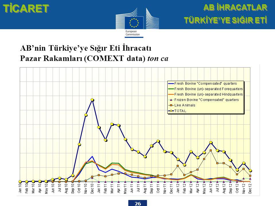 26 TİCARET AB İHRACATLAR TÜRKİYE'YE SIĞIR ETİ AB İHRACATLAR TÜRKİYE'YE SIĞIR ETİ AB'nin Türkiye'ye Sığır Eti İhracatı Pazar Rakamları (COMEXT data) ton ca