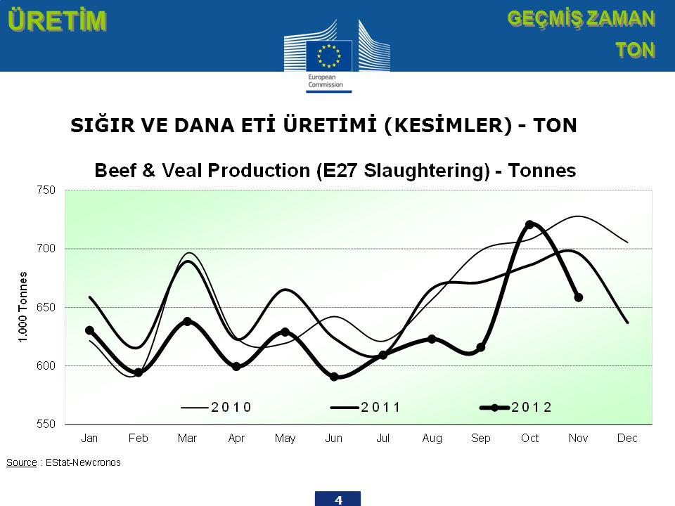 25 TİCARET AB İHRACATLAR SIĞIR ETİ ÜRÜNLERİ AB İHRACATLAR SIĞIR ETİ ÜRÜNLERİ Sığır Eti Ürünlerinin İhracatı