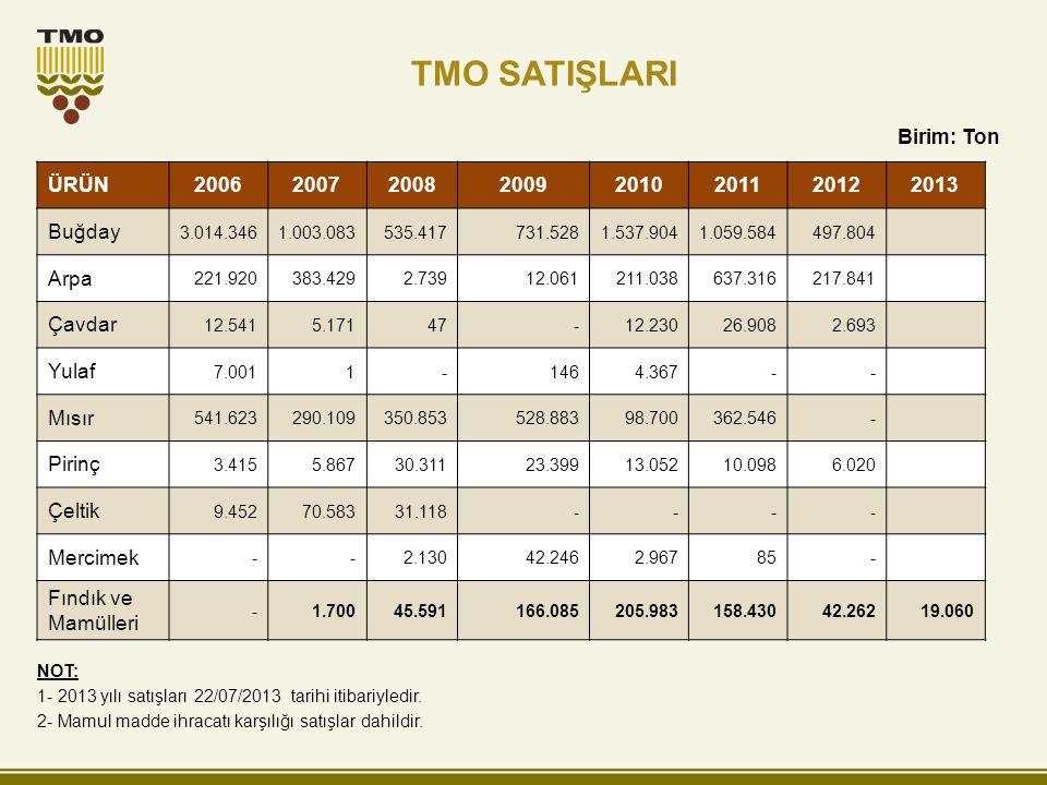 TMO DEPO DURUMU Birim: Ton NOT: Depoların 516.000 tonluk kısmı limanlardadır.