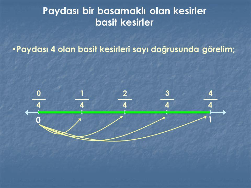 Paydası 4 olan basit kesirleri sayı doğrusunda görelim; 0 1