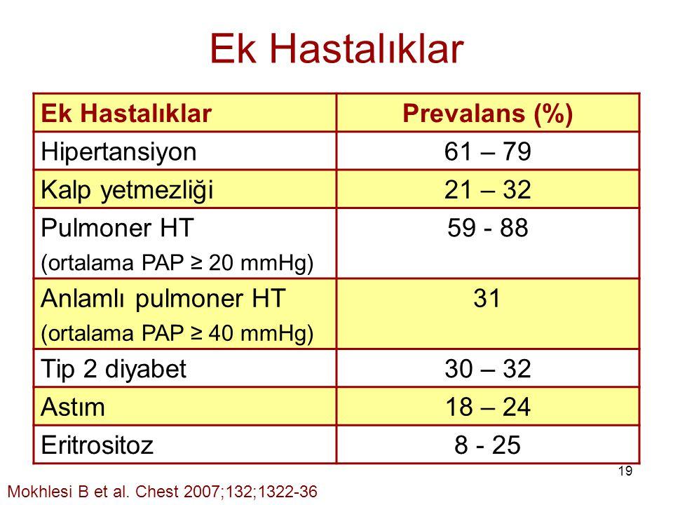 19 Ek Hastalıklar Prevalans (%) Hipertansiyon61 – 79 Kalp yetmezliği21 – 32 Pulmoner HT (ortalama PAP ≥ 20 mmHg) 59 - 88 Anlamlı pulmoner HT (ortalama