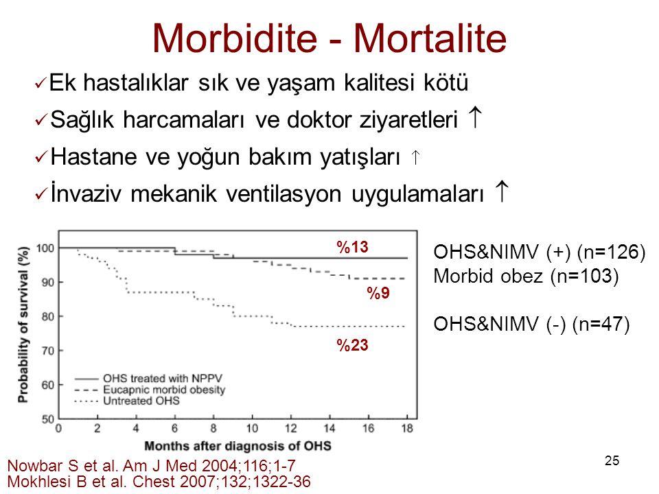 25 Morbidite - Mortalite Nowbar S et al. Am J Med 2004;116;1-7 Mokhlesi B et al. Chest 2007;132;1322-36 Ek hastalıklar sık ve yaşam kalitesi kötü Sağl