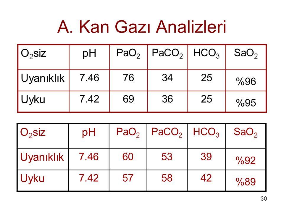 30 A. Kan Gazı Analizleri O 2 sizpH PaO 2 PaCO 2 HCO 3 SaO 2 Uyanıklık 7.46763425 %96 Uyku 7.42693625 %95 O 2 sizpH PaO 2 PaCO 2 HCO 3 SaO 2 Uyanıklık